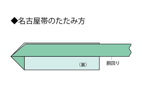 【1】 お太鼓の山から三角に折る